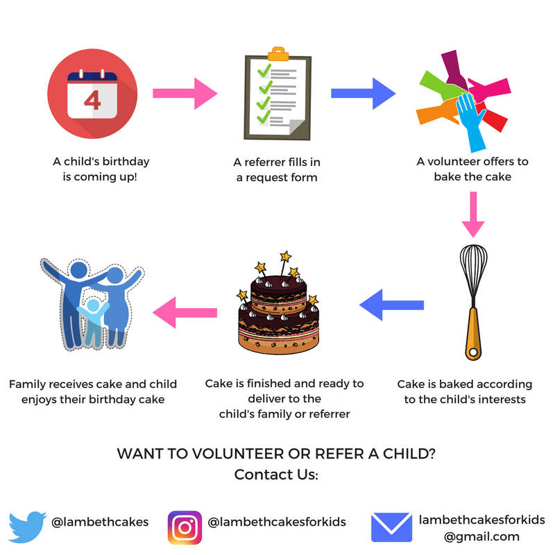 What does Free Cakes for Kids Lambeth Do